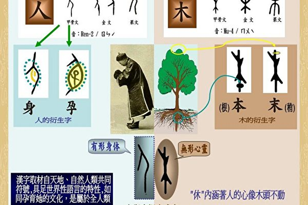 中國文字的內涵示意(圖片由張福章提供)