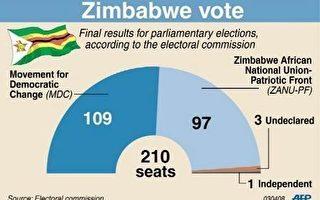辛巴威總統大選結果遲遲未決,執政黨今天拒絕交出政權,並要求重新計票。同時,力挺總統穆加比的老兵闖入白人農場的畫面,也再度重演。//法新社
