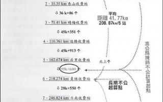 台湾消保会主张国道长期收费不公,以及高公局所评估的见解对照图。(台湾消保会提供,自由时报)