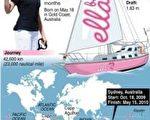 澳洲少女华森写下最年轻的环球独航纪录(图法新社)
