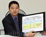 民进党立委蔡煌琅表示,国人的健康不应该成为台美贸易谈判的筹码。(大纪元档案图片)(摄影:林伯东 / 大纪元)
