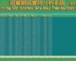 在大纪元退党网站上公开声明退出共产党、共青团和少先队的三退人数逐日增加。(全球退党服务中心提供)