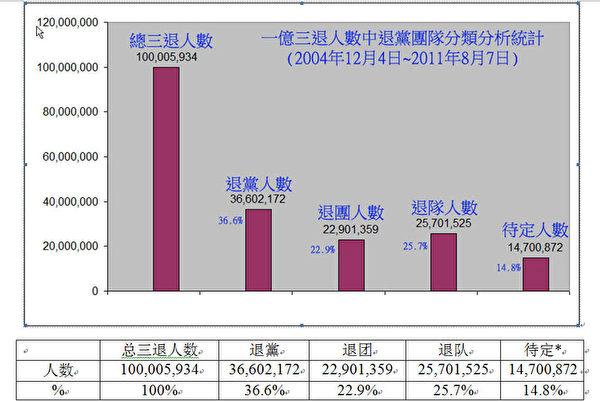 截止8月7日,全球退出中共服务中心电脑数据分析研究所对三退人数的分析结果。(文道提供)