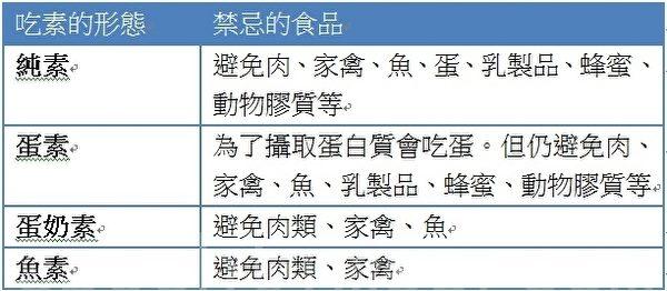 大纪元记者陈霆制表。