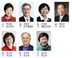 韓國第18屆總統競選11月27日正式拉開帷幕,7名參與競逐的候選人中,有4位是女性。(大紀元組合圖片)