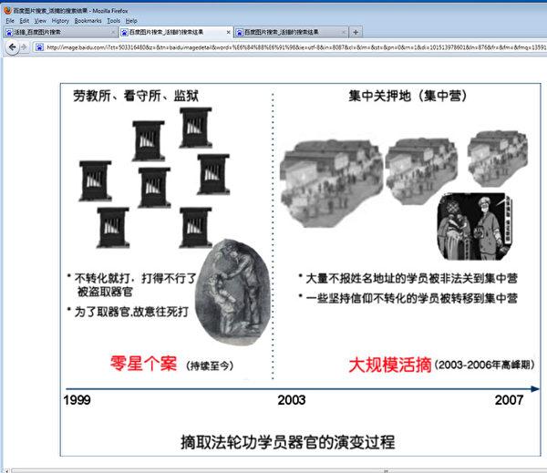 百度上搜索出现大量中共活摘法轮功学员器官真相图片。(网路截图)