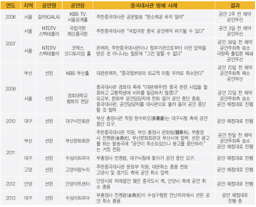 中共干擾神韻來韓演出的部份證據。