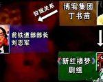 """丁书苗为刘志军提供女子性服务,其中包括由她投资拍摄的新版《红楼梦》的女演员,从""""丫鬟""""到""""小姐""""无一幸免。(网络图片)"""