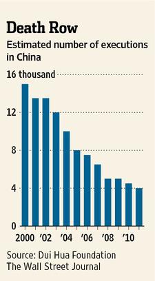 美国对话基金提供的中国大陆死刑犯数量