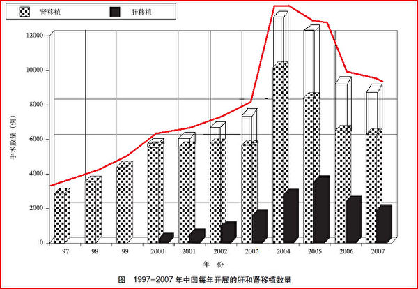 图片来源:中国卫生部副部长黄洁夫等曾在国际医学杂志《柳叶刀》(The Lancet)上发表的文章《中国器官移植的政策》。(此图是在原图的基础上,把黑条框所示的肝移植数量用白条框累加到肾移植数量上,并用红线勾画出增长趋。