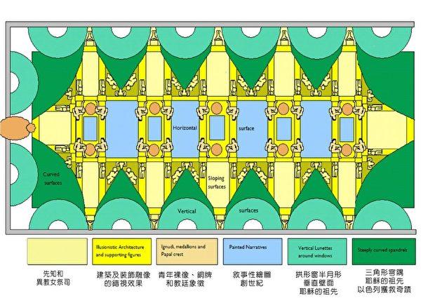 西斯汀礼拜堂的天棚壁画《创世纪》主题安排示意图(图片﹕维基百科)