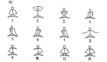李洪志大師在初期解釋法輪功時,手畫的法輪功第五套打坐功法的演示圖。(明慧網)