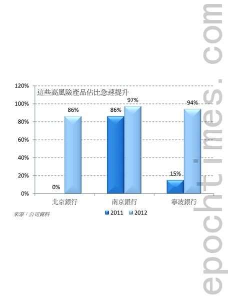 财富管理、信托产品占总应收账款投资产品百分比(大纪元)