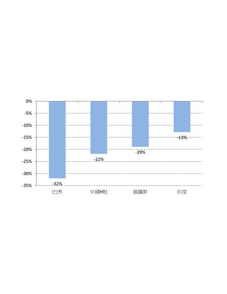 金砖四国股市2013年表现不济(大纪元)