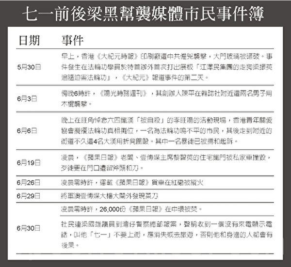 七一前后梁黑帮袭媒体市民事件簿(大纪元)