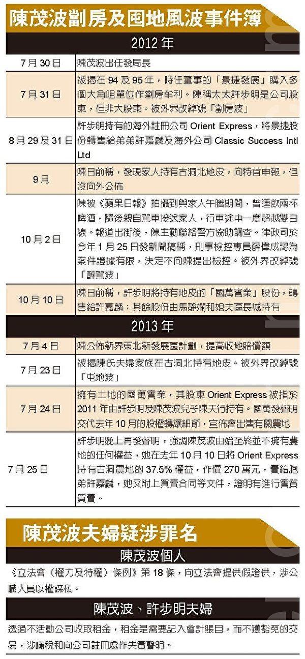陳茂波劏房及囤地風波事件簿(大紀元)