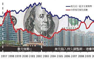 美元轉強不利香港樓市