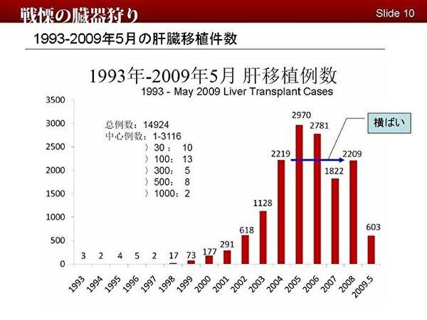1993年-2009年5月肝臟移植數據明顯看出數量的增加。(明慧網)