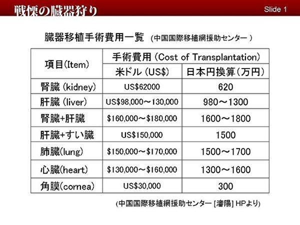 中國國際移植網公開的價錢表。(明慧網)