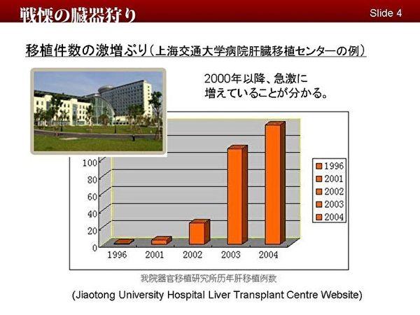 總部在天津的東方器官移植中心,所謂我們的成果中,明顯看到其移植數量的猛增。(明慧網)