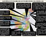 2006年3月9日以来,追查国际针对中国大陆30个省、直辖市、自治区的中共司法系统和军队、武警、地方等医院器官移植部门进行了持续的调查,获取了大量的证据。这些证据表明,中共活体摘取法轮功学员器官及做活人人体实验的罪恶是真实存在的。(大纪元资料室图片)