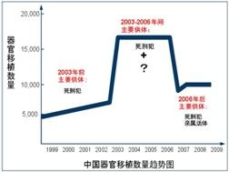 零六年前隨著打壓法輪功政策而劇增,零六年後隨著活摘黑幕曝光而驟減。(大紀元圖片庫)