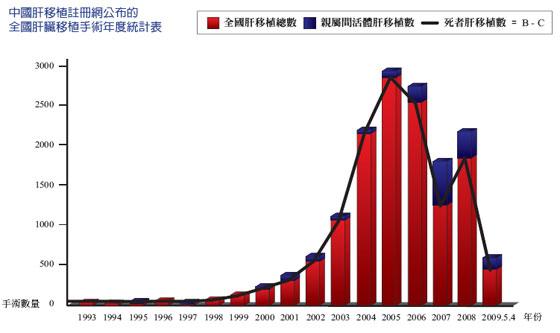 中国肝脏移植注册网公布的全国肝脏移植手术年度统计表。(网络截图)