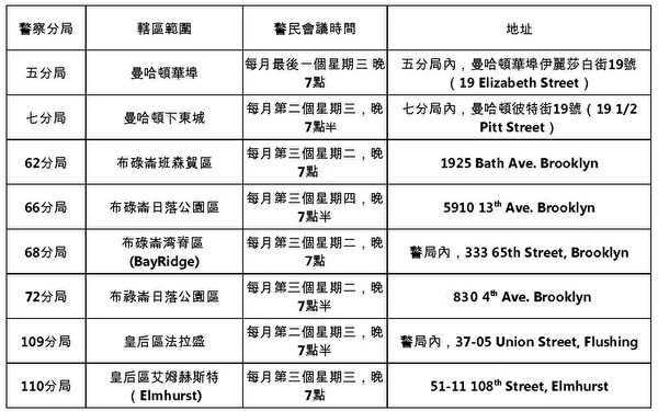 全市76个分局中国人集中的8个分局警民会议时间和地址。(大纪元资料图)