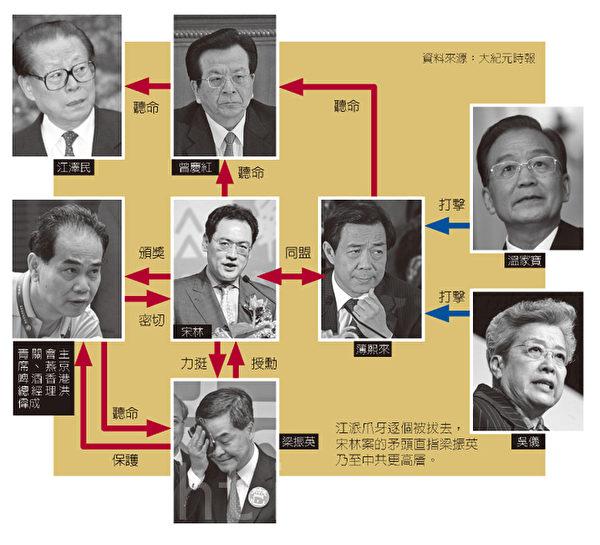 北京时间4月19日早晨,中共中组部证实,华润集团前董事长兼党委书记宋林被免去职务。宋被免职与被调查之间,只相隔两天。速度之快,与周永康的中石油头号铁杆--前国资委员会主任蒋洁敏相似。(大纪元合成图)