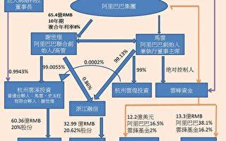 《華日》披露馬雲近期交易引外界警覺