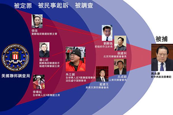 前中共政法委书记周永康在海外输出暴力涉及人员关系图。(大纪元制图)