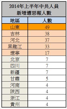 圖為2014上半年中共迫害法輪功人員遭惡報數據分佈。(明慧網)