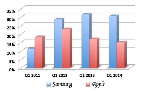 2014年第一季智能手机制造商三星的市占率达30.8%,苹果(15.2%)紧跟在后。(资料来源IDC,制图:凌妃/大纪元)