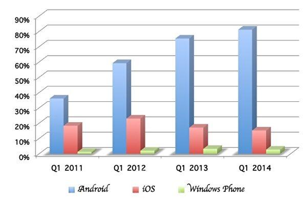 2014年第一季Android智能手机的市场占有率为 81.1%,遥遥领先iOS(15.2%)以及Windows(2.7%)的智能手机。(资料来源IDC,制图:凌妃/大纪元)