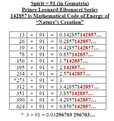 """26是精神自然常数、28是创世的自然常数、27是连接数,还有""""142857(所有数字累加之和是27)就是神创造自然界的能量密码(Creation Code),它存在一切事物中。""""伦纳德亲王的数列研究发现。见于他的论文。(伦纳德提供)"""