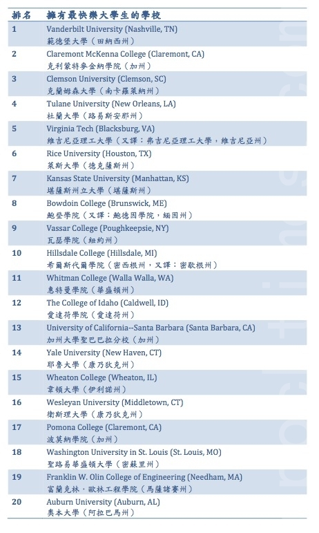 最快乐大学生的学校排名发表在《普林斯顿评论年鉴——2015年最佳的379所大学》的调查报告中。此表为排名前20位的拥有最快乐大学生的学校。(凌妃/大纪元)