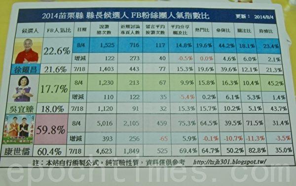 無黨籍苗栗縣長參選人康世儒在網路的人氣指標表紅不讓。(許享富 /大紀元)