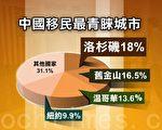 中国富豪青睐地    加州位列榜首