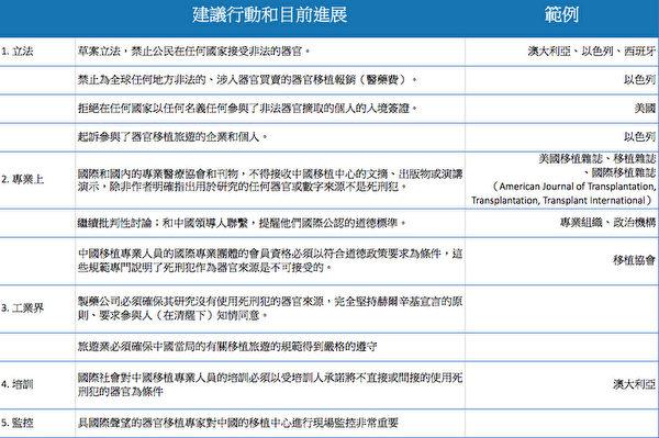 文章建議,國際社會應該採取圖表中建議,採取協同行動來終結中國強摘器官的行為。(大紀元合成圖)