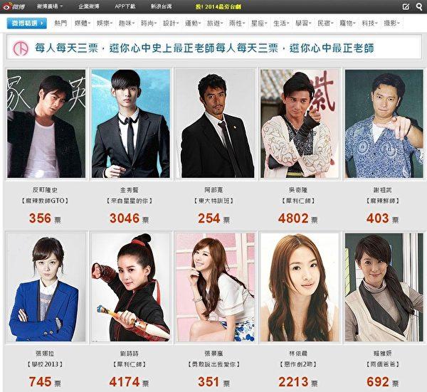 中天與微博合辦的「最正老師最萌學生」票選活動至9月14日,目前《犀利仁師》票數雙冠領先。(中天提供)