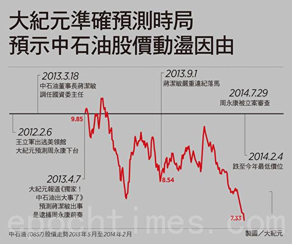 《大紀元》早在2012年2月王立軍出逃美領館時,便超前2年半預言中共政法委書記周永康落馬。在中共整肅周永康根據地中石油的事件上,《大紀元》亦作出一系列具前瞻性和指標性的報道,受到國際投資者注目。(大紀元合成圖片)