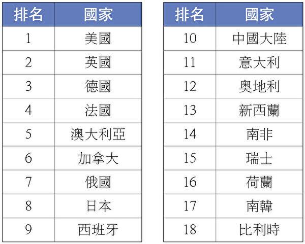 留學生數量排名榜。(大紀元製表)