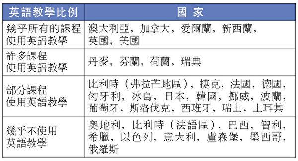 學生選擇去哪國留學的決定因素之一:英語教學比例。(大紀元製表)