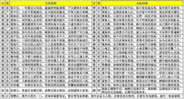 最近又有網友將漢字簡體和正體進行對比,針對如今中國大陸的現狀,列出了這43個驚人對照。(表格製作:周慧心/大紀元)