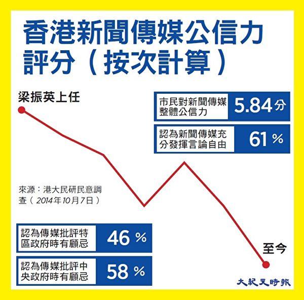 香港大学10月7日公布最新调查发现,香港新闻传媒的整体公信力创八年新低,跌至仅5.84分(10分为满分)。(大纪元制图)