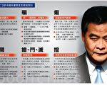 """《九评》中论述的中共九大邪恶基因,在打压香港""""雨伞运动""""中再一次曝光。中共江派扶植的香港特首梁振英,继续以欺骗、煽动等手法,刺激香港局势。(大纪元制图)"""