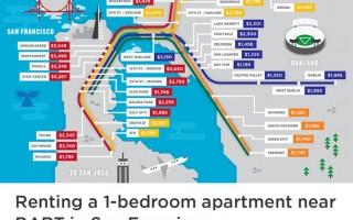 旧金山租金超纽约 捷运沿线可省钱
