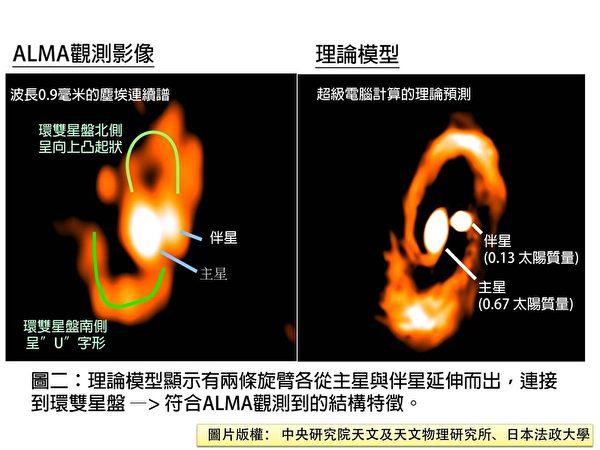 """研究团队为L1551NE双星系统形成机制构建了理论模型,见右框(依此理论模型所制动态影片,由日本国立天文台超级电脑""""ATERUI""""运算制作提供)。ALMA观测到的南北侧U形和反U形特征(左框),经双旋臂模型加以数值模拟后皆可复制、重现,两个旋臂分别源自两个新生双恒星而向外伸出。(中研院)"""