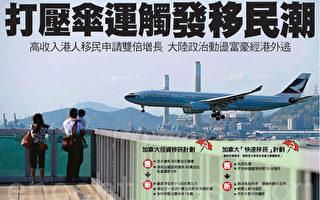 打壓傘運 觸發香港移民潮