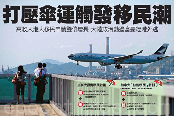 打压伞运 触发香港移民潮